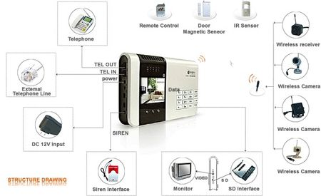 World's first COMPLETE Security Alarm System w/ NO MONTHLY FEES